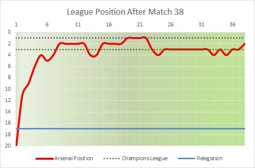 league 38